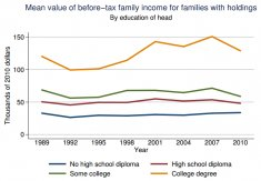 Mean income of U.S. families