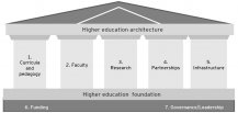 EY - Higher education