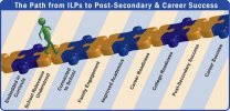 ILPs To Post-Secondary And