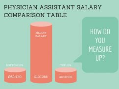 Physician Assistant Salary by