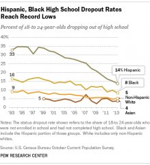 Hispanic, Black High School Dropout Rate Reach Record Lows