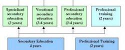 UK Schooling System