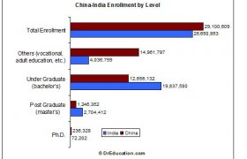 Chinese higher Education system