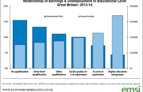 Education levels in the UK