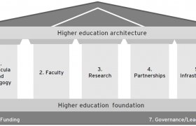 Higher education system in India