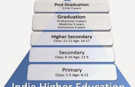 Types of Higher Education
