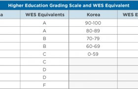 United States Grading system