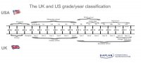 UK and US 'grade' and 'year' classification